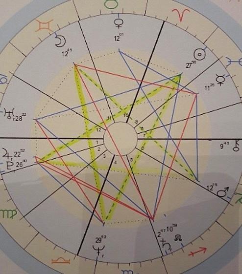 pentagram geboortehoroscoop